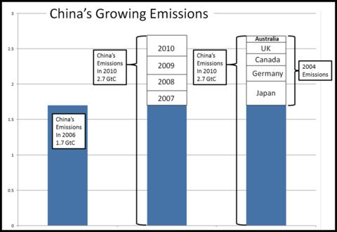 China_emissions